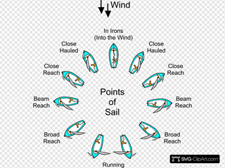 Points Of Sail (sailing)